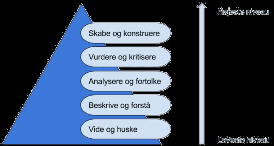 Grafik der viser Bloom's taksonomi