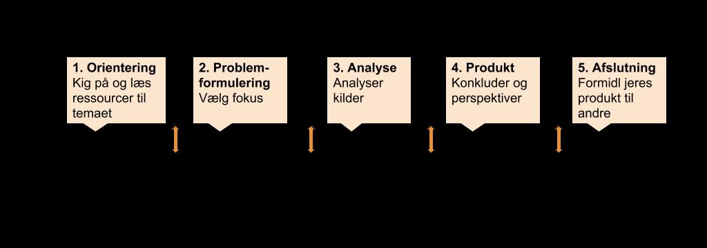 Model der viser de fem faser i forløbet